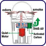 Air flow & smoke removal in Oscar.